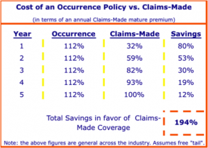 occurrence-claims-made-malpractice-insurance-policy